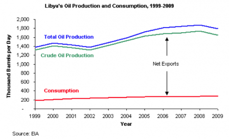 oil-production-and-consumption
